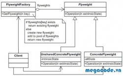 Structural Pattern: Flyweight